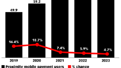 Photo of Mobile payment users in Western Europe will exceed 70 million in 2023 From eMarketer