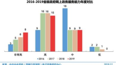 Photo of The 46th statistical report on China's Internet development in 2020 From CNNIC