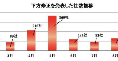 Photo of Investigation shows that the number of bankrupt enterprises in Japan has increased to 600 due to the epidemic From TDB