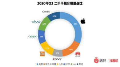 Photo of Q3 China mobile phone market report in 2020 From Turn around