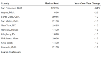 Photo of San Francisco apartment rentals fall 31% in September 2020 From Realtor