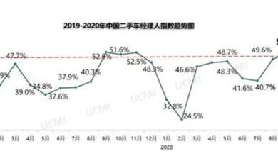 Photo of China's used car managers' index in September 2020 is 52.7% From China Automobile Circulation Association