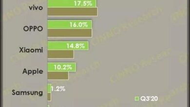 Photo of In 2020, Q3 China's smartphone shipment will drop to 79.5 million units, down 19% year on year From CHINA