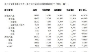 Photo of In September 2020, BYD's sales volume of new energy vehicles was 19881, with a year-on-year increase of 45.32% From BYD