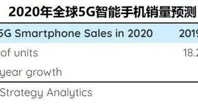 Photo of It is estimated that the global sales of 5g smart phones will reach 250 million in 2020 From Strategy Analytics