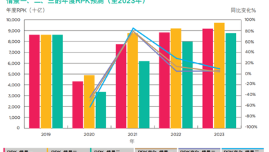 Photo of Analysis on the supply and demand situation of air passenger transport market from April to now under the epidemic situation of Xinguan From Cirium