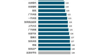 Photo of China's new car quality research in 2020 From J.D. Power