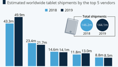 Photo of In 2019, Apple will ship 49.9 million iPads, ranking first in the world From IDC