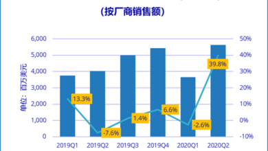Photo of In the first half of 2020, China's server market shipped 1.4989 million units, up 8.6% year on year From IDC