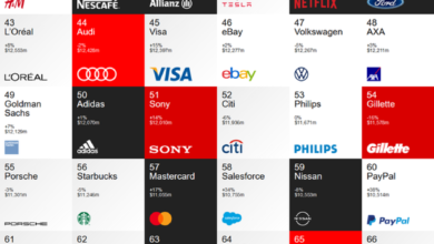 Photo of Top 100 global brands in 2020 Huawei becomes the only Chinese brand on the list From Interfire