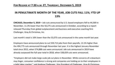 Photo of In November 2019, the U.S. science and technology industry announced a total of 7292 job cuts From Challenger Report