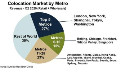 Photo of The top 25 cities account for 65% of the global custody Market From SRG