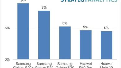 Photo of In the first half of 2020, Galaxy S20 + 5g is the best seller in the world From Strategy Analytics