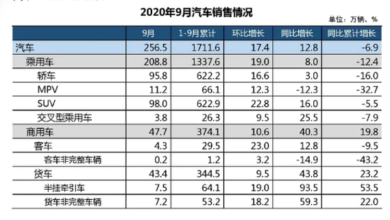 Photo of From January to September 2020, China's cumulative automobile production will be 16.957 million, down 6.7% year on year From China Automobile Industry Association