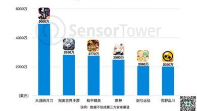 """Photo of """"Tianya Mingyue Dao"""" mobile game attracted nearly 50 million US dollars in the first week of listing From Sensor"""