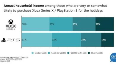 Photo of Players with lower income have higher purchase intention for PS 5 than Xbox series X From civic