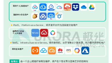 Photo of Research Report on personal network disk industry in 2019 From aurora
