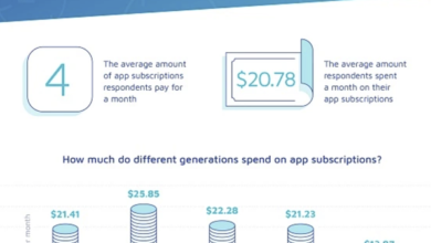 Photo of The survey found that Americans spend an average of $20.78 a month subscribing to apps From Adjust
