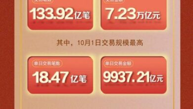 Photo of In 2020, the transaction volume of online payment was 7.23 trillion yuan, and 13.392 billion transactions were processed From Internet connection