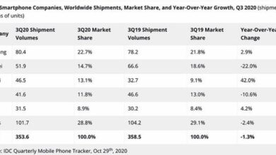 Photo of In 2020, Q3 will ship 353.6 million smartphones worldwide, down 1.3% year on year From IDC
