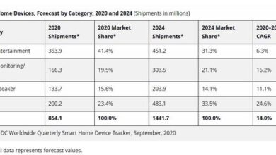 Photo of It is estimated that the global smart home equipment shipment will reach 854 million units in 2020, with a year-on-year increase of 4.1% From IDC