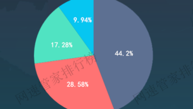Photo of China's home router market share ranking in September 2020 From Internet speed housekeeper