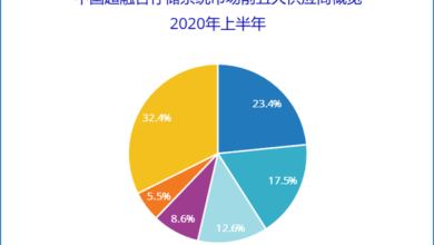 Photo of In 2024, the super integration market will reach nearly US $2.14 billion From IDC