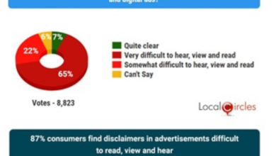 Photo of 87% of consumers think that the advertising disclaimer is hard to read and understand From LocalCircles