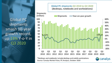 Photo of In 2020, Q3 global PC market will ship 79.2 million units, with a year-on-year increase of 12% From Canalys