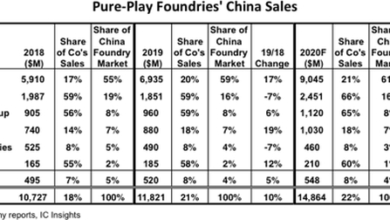 Photo of It is estimated that the proportion of pure wafer OEM sales in the Chinese market will reach 22% in 2020 From IC Insights