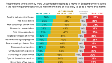 Photo of Only 23% of American consumers will visit the cinema this year From Morning Consult