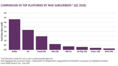 Photo of Mobile video streaming in four Southeast Asian markets will reach 657 billion minutes in the second quarter of 2020 From MPA