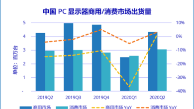 Photo of In the first half of 2020, 12.49 million PC monitors will be shipped in China, down 10.1% year on year From IDC