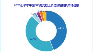 Photo of Huawei and apple account for 88.1% of China's high-end mobile phone market in the first half of 2020 From IDC