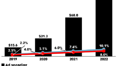 Photo of In 2022, the program purchase expenditure of American Podcast advertising will exceed 100 million US dollars From eMarketer