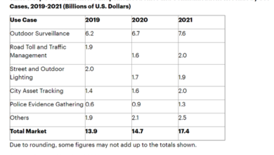 Photo of In 2020, the total revenue of the government Internet of things will be close to 15 billion US dollars From Gartner