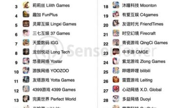 Photo of Global revenue ranking of Chinese mobile game publishers in September 2020 From Sensor
