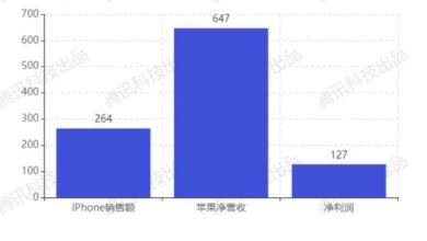 Photo of In 2020, the proportion of Q3 Apple's iPhone revenue will drop to 40% From Apple earnings chart