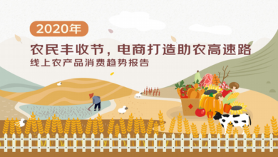 Photo of 2020 online agricultural products consumption trend report From Jingdong big data research institute
