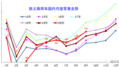 Photo of Operation characteristics of passenger car market in September 2020 From China Automobile Circulation Association