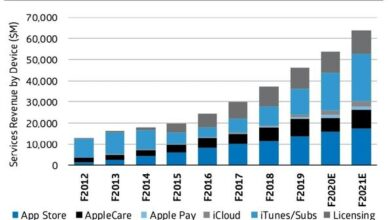 Photo of Apple's payment business will reach $1 billion by 2020 From Sankar