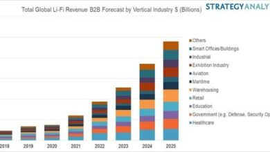 Photo of Li fi expected in 2025 From Strategy Analytics