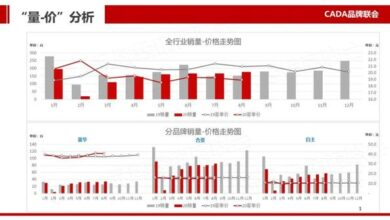 Photo of Report on the market pulse of Chinese auto dealers in September 2020 From China Automobile Circulation Association