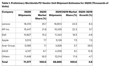 Photo of In the third quarter of 2020, the global PC shipment volume totaled 71.4 million units, with a year-on-year increase of 3.6% From Gartner