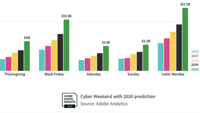 Photo of It is estimated that the sales of online holiday shopping in the United States will exceed 200 billion US dollars in 2020 From Adobe