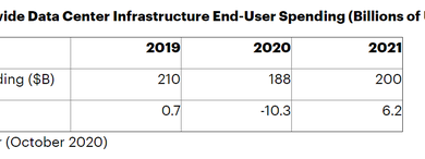 Photo of It is estimated that global data center infrastructure expenditure will reach US $200 billion in 2021, with a year-on-year increase of 6% From Gartner