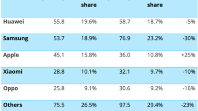 Photo of Huawei's share of Q2 global smartphone market rises to No.1 in 2020 From Canalys