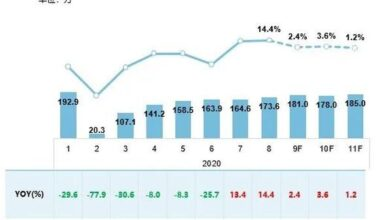 Photo of Auto market insight and price monthly report in September 2020 From China Automobile Circulation Association
