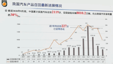 Photo of From 2004 to 2020, China has recalled 80.1 million vehicles, the second largest in the world From DPA
