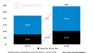 Photo of In 2020, Q3's global application revenue will increase to more than 29 billion US dollars, with a year-on-year increase of 32% From Sensor Tower